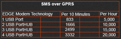 SMS OVER GPRS