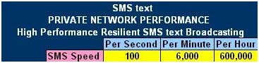 High performance resilient sms messaging