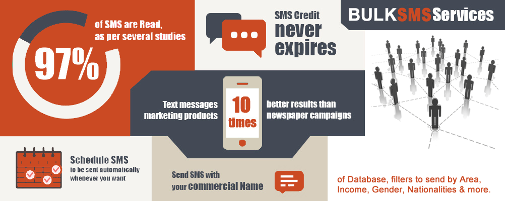 Targeted SMS marketing on Dataslices Database