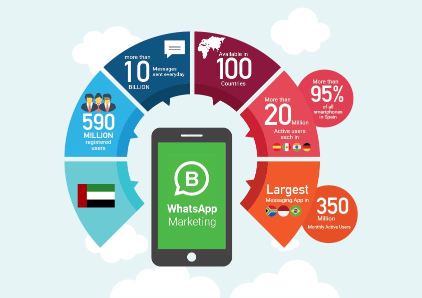 WhatsApp Marketing Dubai